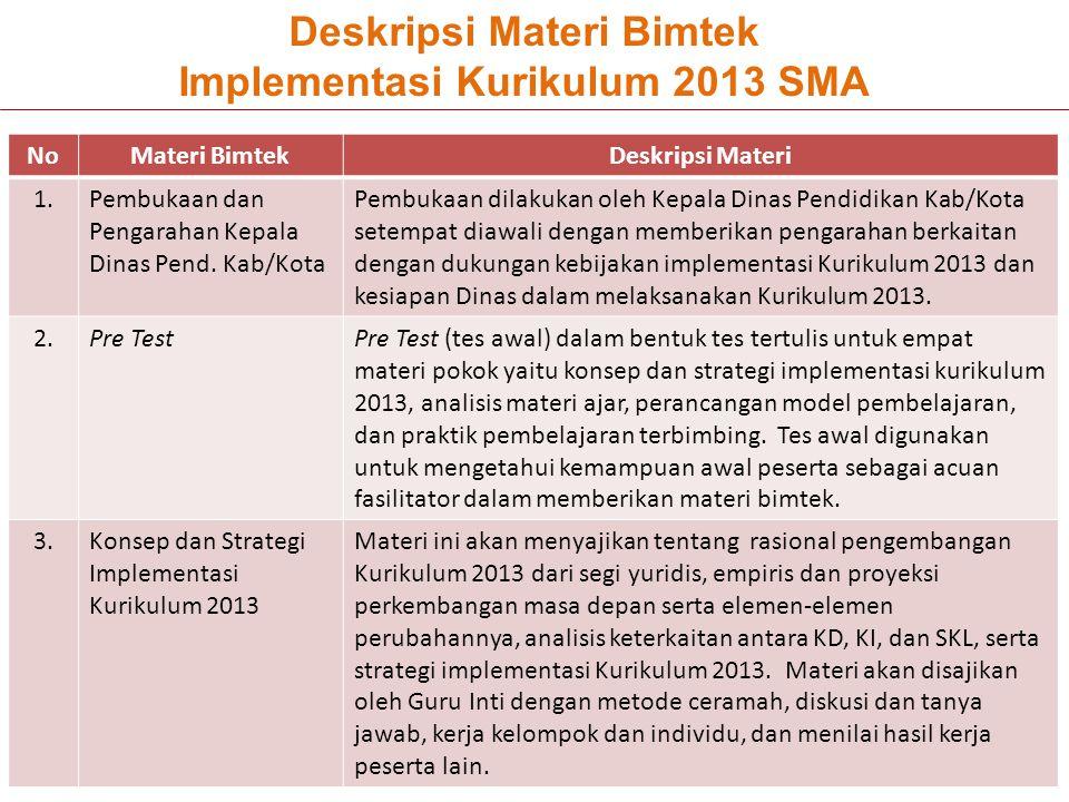Deskripsi Materi Bimtek Implementasi Kurikulum 2013 SMA NoMateri BimtekDeskripsi Materi 1.Pembukaan dan Pengarahan Kepala Dinas Pend. Kab/Kota Pembuka