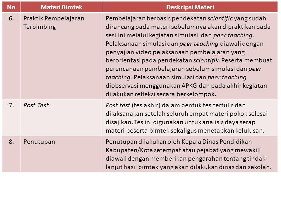 NoMateri BimtekDeskripsi Materi 6.Praktik Pembelajaran Terbimbing Pembelajaran berbasis pendekatan scientific yang sudah dirancang pada materi sebelum