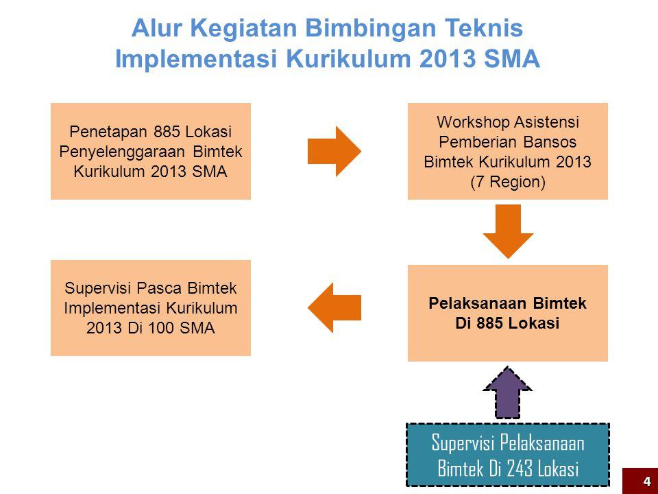 Penetapan 885 Lokasi Penyelenggaraan Bimtek Kurikulum 2013 SMA Workshop Asistensi Pemberian Bansos Bimtek Kurikulum 2013 (7 Region) Pelaksanaan Bimtek