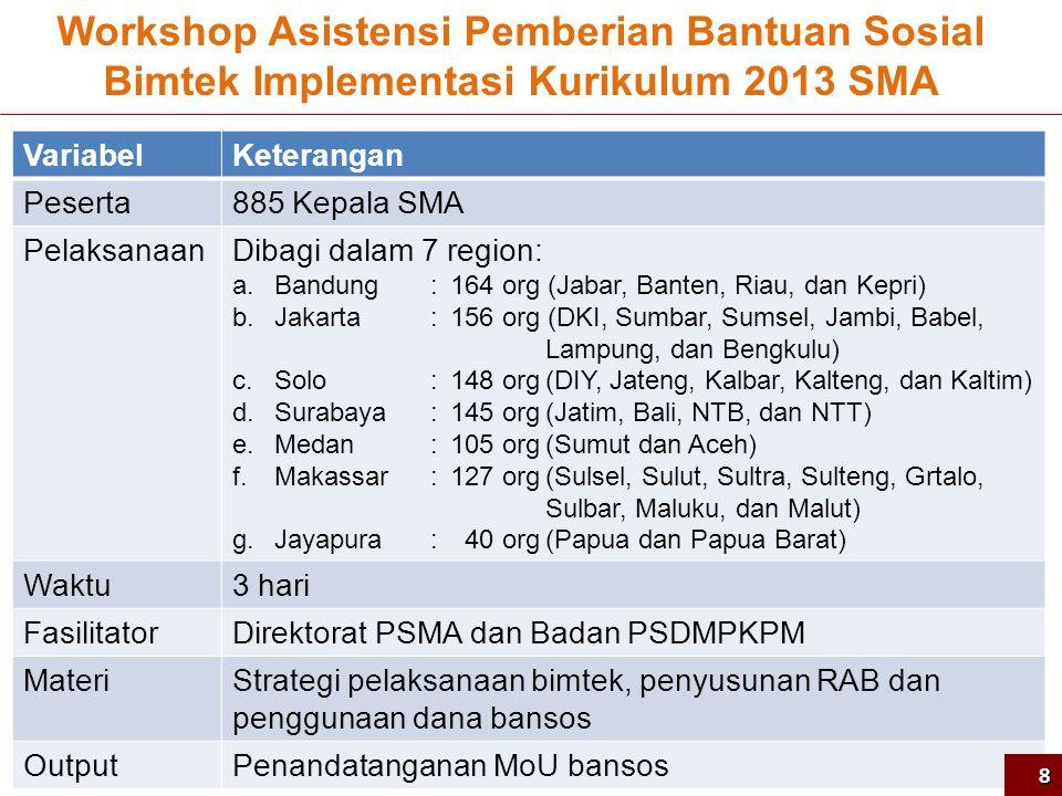 Sasaran Lokasi, SMA dan Guru Per Provinsi Bimtek Implementasi Kurikulum 2013 SMA9
