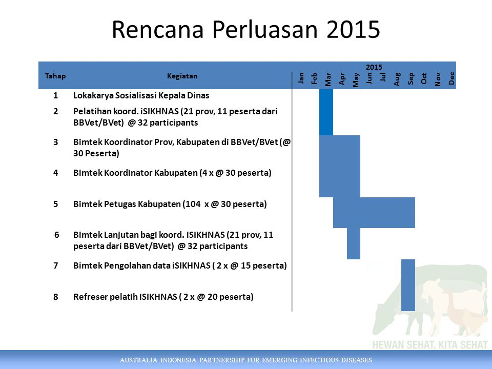 AUSTRALIA INDONESIA PARTNERSHIP FOR EMERGING INFECTIOUS DISEASES Rencana Perluasan 2015 TahapKegiatan 2015 Jan Feb Mar Apr May Jun Jul Aug Sep Oct Nov