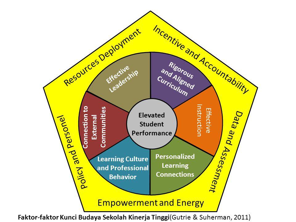 RINGKASAN HASIL BACAAN Iklim Akademik yang sukses: 1. Guru paham tujuan kurikulum 2. Keberhasilan guru menerapkan kurikulum 3. Guru memiliki harapan t