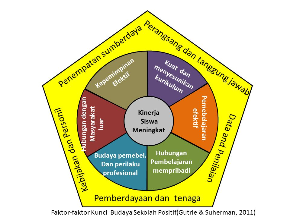 Resources Deployment Incentive and Accountability Policy and Personel Empowerment and Energy Data and Assessment Effective Leadership Elevated Student Performance Rigorous and Aligned Curriculum Effective Instruction Connection to External Communities Learning Culture and Professional Behavior Personalized Learning Connections Faktor-faktor Kunci Budaya Sekolah Kinerja Tinggi(Gutrie & Suherman, 2011)