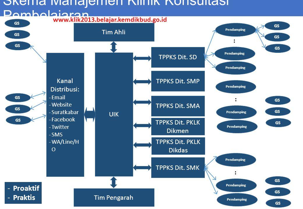 Skema Manajemen Klinik Konsultasi Pembelajaran UIK TPPKS Dit.