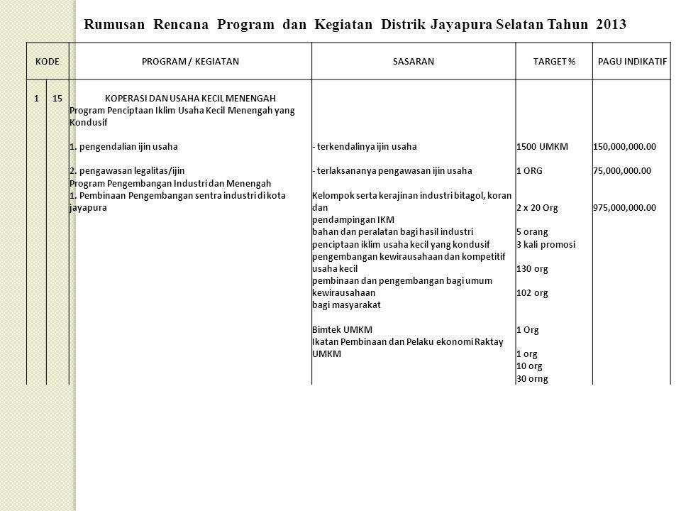 Rumusan Rencana Program dan Kegiatan Distrik Jayapura Selatan Tahun 2013 KODEPROGRAM / KEGIATANSASARANTARGET % PAGU INDIKATIF 115KOPERASI DAN USAHA KE