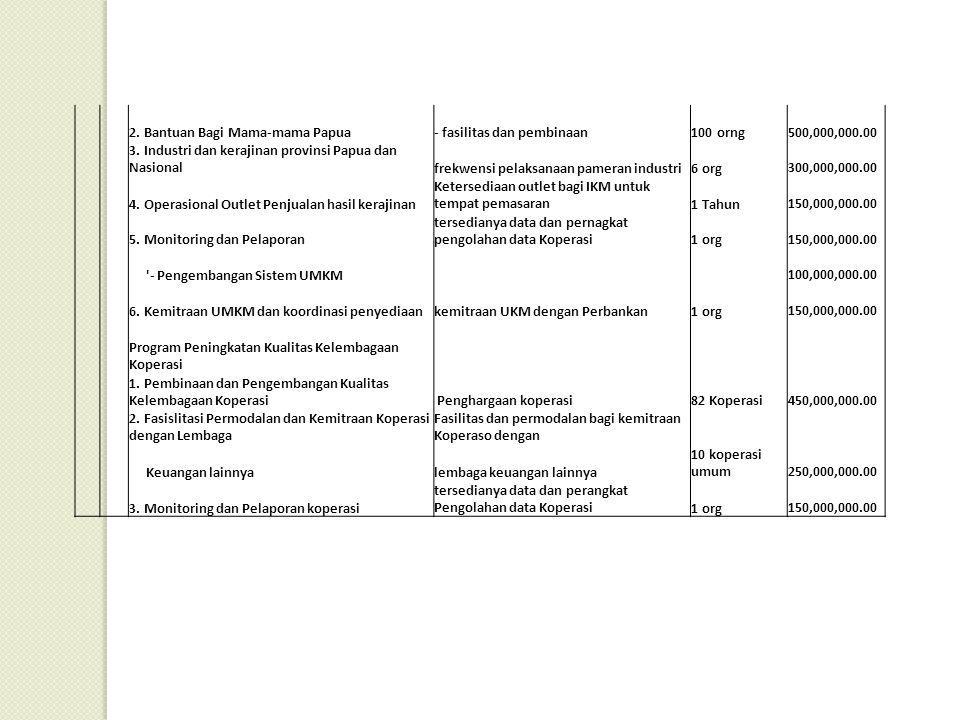 206PERDAGANGAN Program Peningkatan Efisiensi Perdagangan dan Negeri 1.