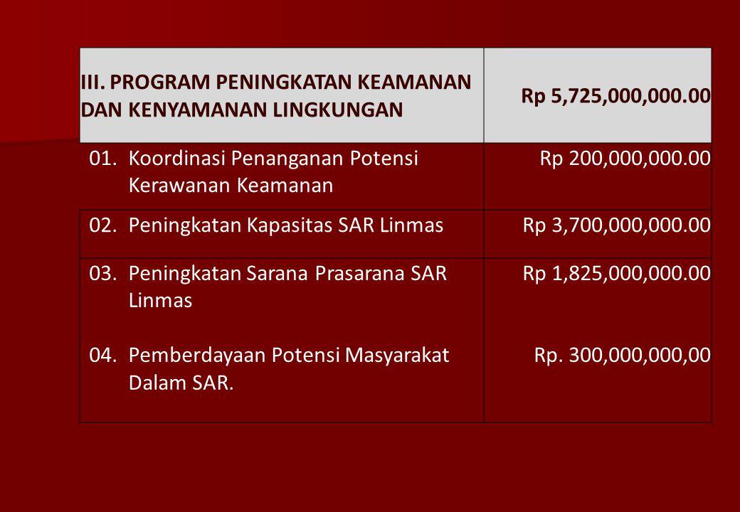 II. PROGRAM KEWASPADAAN DINI DAN PEMBINAAN MASYARAKAT Rp 2,150,000,000.00 01.Koordinasi dan Penyelenggaraan Pelayanan Rekomendasi Perijinan Riset/Pene