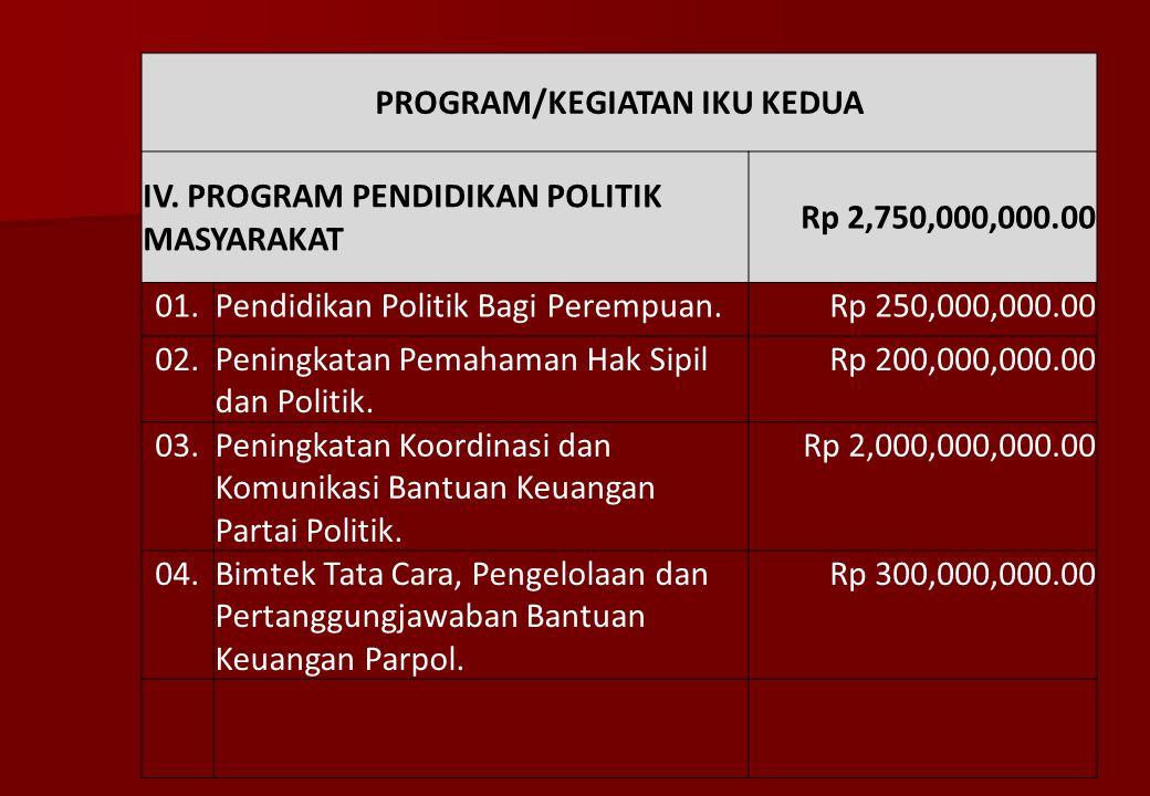 III. PROGRAM PENINGKATAN KEAMANAN DAN KENYAMANAN LINGKUNGAN Rp 5,725,000,000.00 01.Koordinasi Penanganan Potensi Kerawanan Keamanan Rp 200,000,000.00