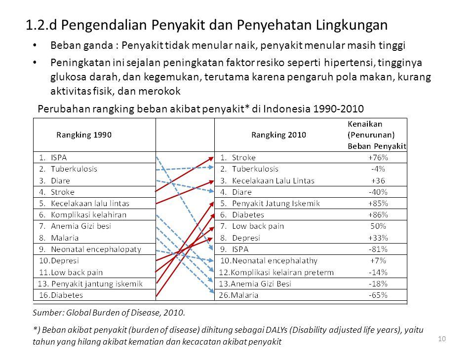 1.2.d Pengendalian Penyakit dan Penyehatan Lingkungan Beban ganda : Penyakit tidak menular naik, penyakit menular masih tinggi Peningkatan ini sejalan