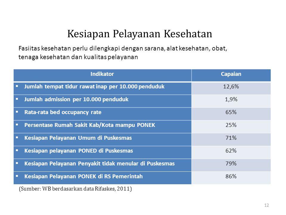 Kesiapan Pelayanan Kesehatan IndikatorCapaian  Jumlah tempat tidur rawat inap per 10.000 penduduk12,6%  Jumlah admission per 10.000 penduduk1,9%  R