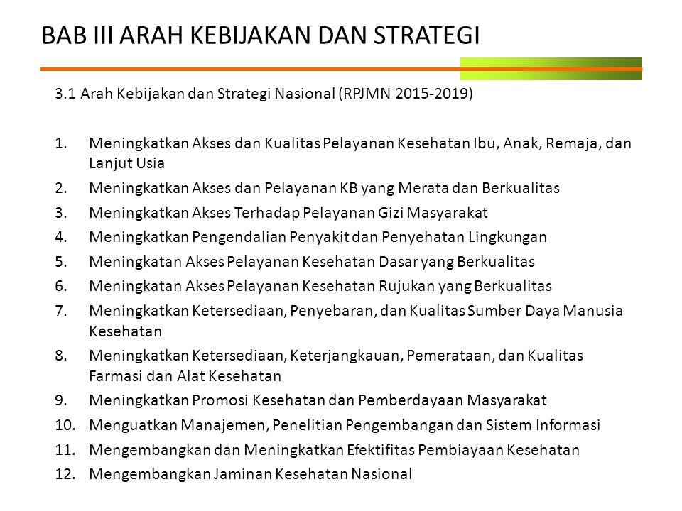 BAB III ARAH KEBIJAKAN DAN STRATEGI 3.1 Arah Kebijakan dan Strategi Nasional (RPJMN 2015-2019) 1.Meningkatkan Akses dan Kualitas Pelayanan Kesehatan I