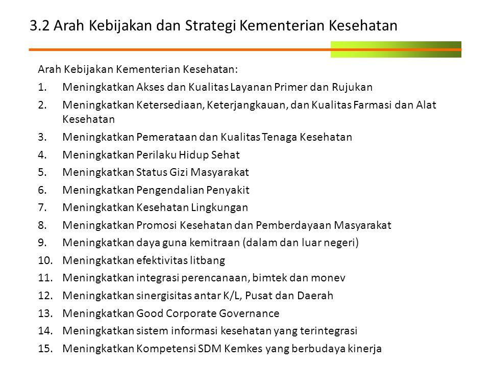 3.2 Arah Kebijakan dan Strategi Kementerian Kesehatan Arah Kebijakan Kementerian Kesehatan: 1.Meningkatkan Akses dan Kualitas Layanan Primer dan Rujuk