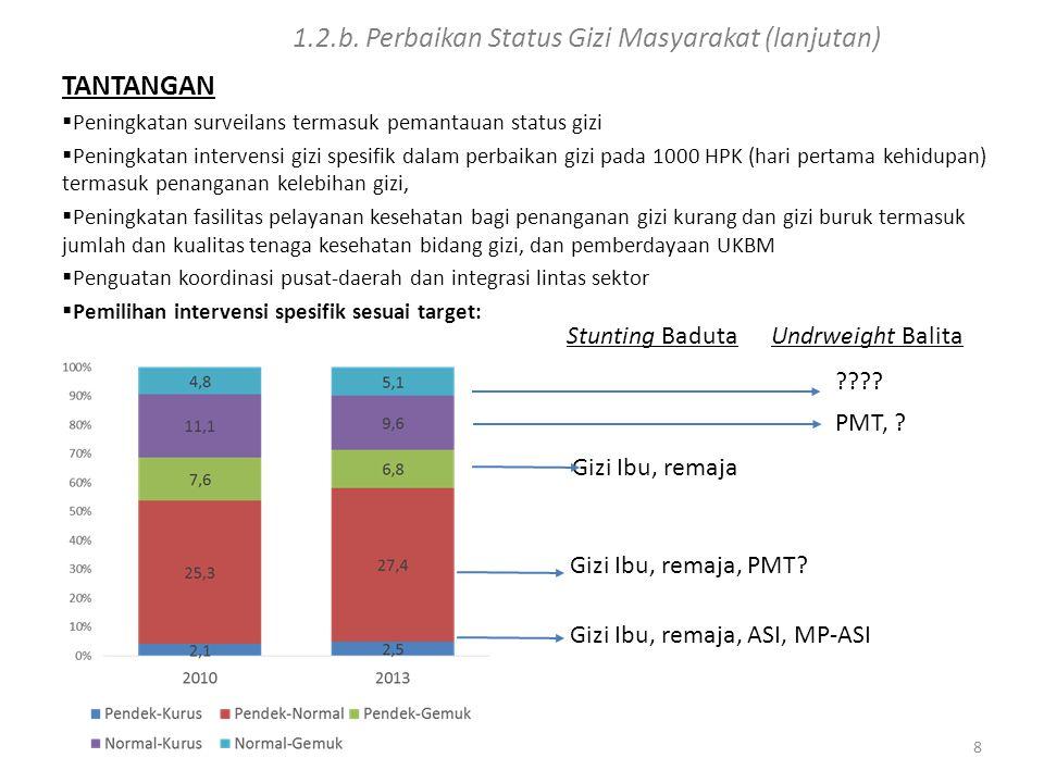 1.2.c PENGENDALIAN PENYAKIT DAN PENYEHATAN LINGKUNGAN PERMASALAHAN  Transisi epidemiologi: peningkatan kematian dan kesakitan akibat penyakit tidak menular masih cukup tinggi, PTM berkontribusi pada 69 persen dari seluruh kematian di Indonesia (2013),  Peningkatan faktor resiko (seperti hipertensi, tingginya glukosa darah, dan kegemukan),  Penyakit menular masih menjadi masalah besar terutama TB, malaria, HIV/AIDS, diare,  Prevalensi TB paru yang didiagnosis oleh tenaga kesehatan sebesar 0,4 persen (Riskesdas 2013)  Annual Paracite Index (API) sebesar 1,14 per 1.000 penduduk (Laporan Kemenkes 2013)  Jumlah Kasus HIV sebesar 20.397 kasus (Laporan Kemenkes 2013)  Period prevalence diare pada semua kelompok umur sebesar 7 persen (Riskesdas 2013)  Neglected diseases masih terjadi di Indonesia: prevalensi kusta 9,6 per 100.000 penduduk (2012) dan 11.903 kasus filariasis (2012),  Ancaman penyakit menular dari negara lain (Polio, SARS, Flu Burung, MERS, dll),  Penduduk tanpa akses terhadap terhadap air minum dan sanitasi layak masih tinggi.