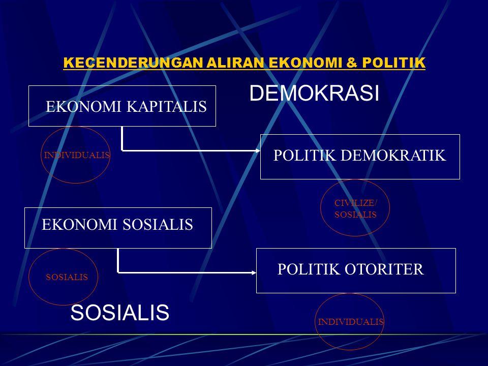 KECENDERUNGAN ALIRAN EKONOMI & POLITIK EKONOMI KAPITALIS POLITIK DEMOKRATIK EKONOMI SOSIALIS POLITIK OTORITER INDIVIDUALIS CIVILIZE/ SOSIALIS SOSIALIS