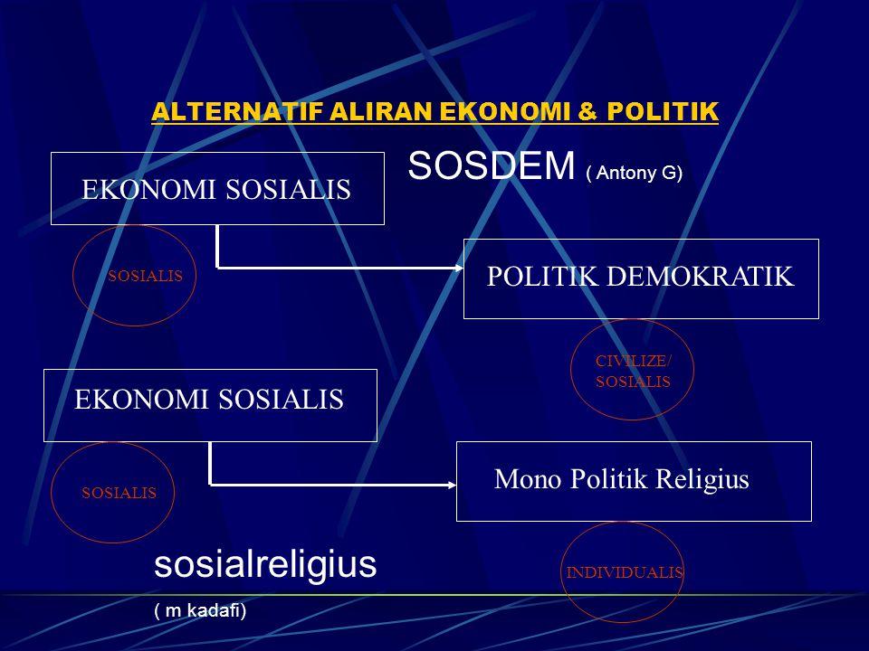 ALTERNATIF ALIRAN EKONOMI & POLITIK EKONOMI SOSIALIS POLITIK DEMOKRATIK EKONOMI SOSIALIS Mono Politik Religius SOSIALIS CIVILIZE/ SOSIALIS SOSIALIS IN
