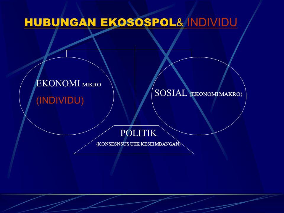 HUBUNGAN EKOSOSPOL & INDIVIDU EKONOMI MIKRO (INDIVIDU) SOSIAL (EKONOMI MAKRO) POLITIK (KONSESNSUS UTK KESEIMBANGAN)