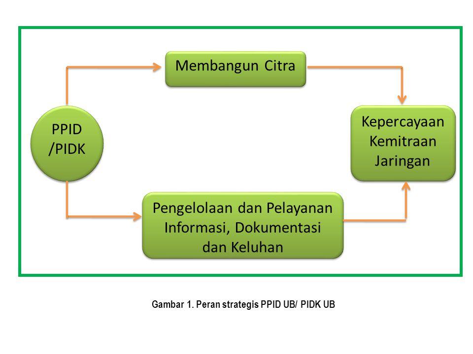 Membangun Citra Kepercayaan Kemitraan Jaringan Pengelolaan dan Pelayanan Informasi, Dokumentasi dan Keluhan PPID /PIDK Gambar 1. Peran strategis PPID