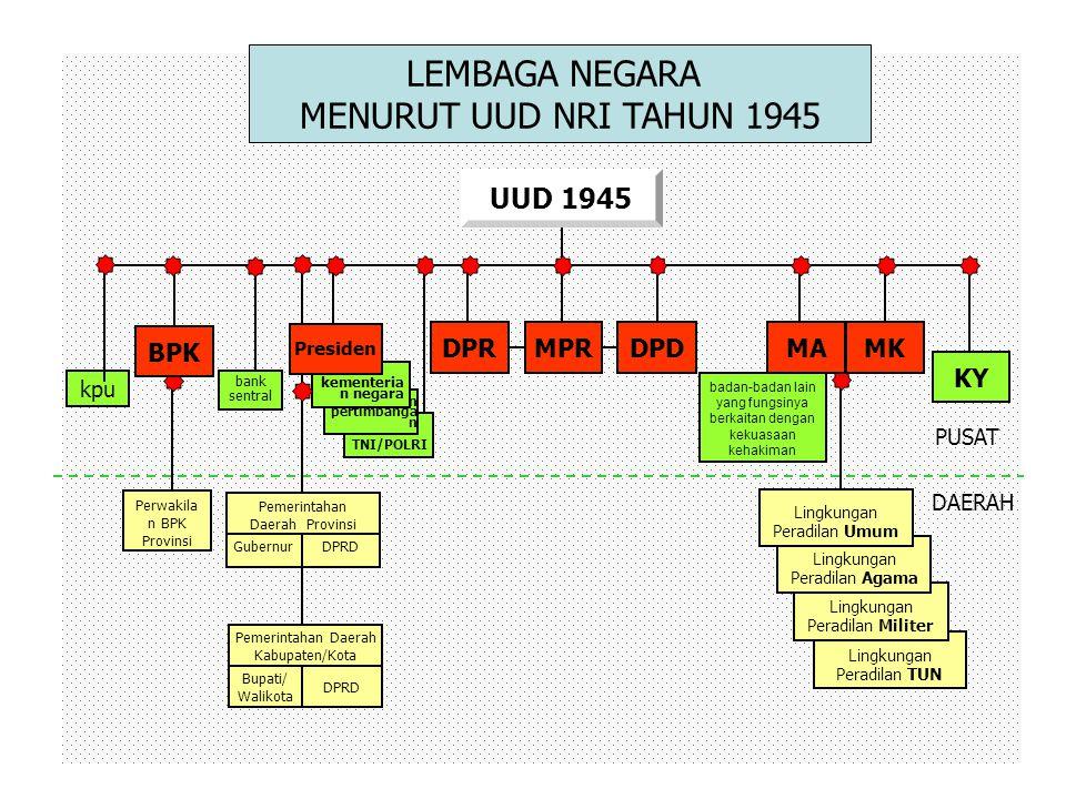 Presiden harus dicabut [Pasal 22 (3)] Dalam hal ihwal kegentingan yang memaksa, berhak menetapkan Perpu [Pasal 22 (1)] Perpu itu harus mendapat persetujuan DPR [Pasal 22 (2)] menjadi UU BAB VII.
