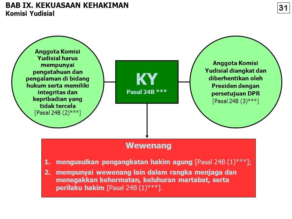 BAB IX. KEKUASAAN KEHAKIMAN Mahkamah Agung TUN Militer Agama Umum Kewajiban dan Wewenang 1.berwenang mengadili pada tingkat kasasi, menguji peraturan