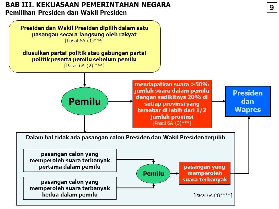 PRESIDEN DAN WAPRES Presiden/ Wakil Presiden Antara lain tentang: memegang kekuasaan pemerintahan menurut UUD [Pasal 4 (1)]; berhak mengajukan RUU kep