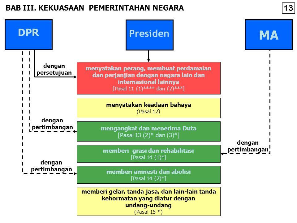 mengangkat dan menerima Duta [Pasal 13 (2)* dan (3)*] memberi grasi dan rehabilitasi [Pasal 14 (1)*] memberi amnesti dan abolisi [Pasal 14 (2)*] BAB III.