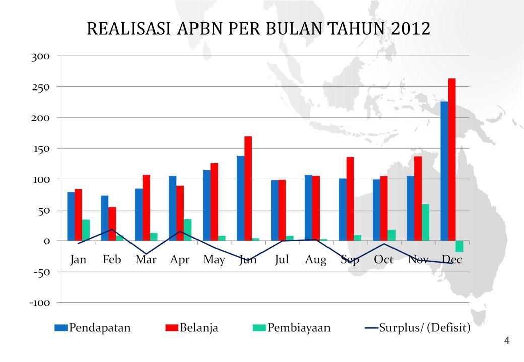 4 REALISASI APBN PER BULAN TAHUN 2012