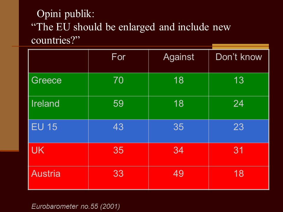 "Opini publik: ""The EU should be enlarged and include new countries?"" ForAgainstDon't know Greece701813 Ireland591824 EU 15433523 UK353431 Austria33491"