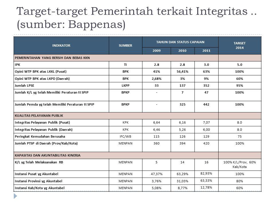 Target-target Pemerintah terkait Integritas..