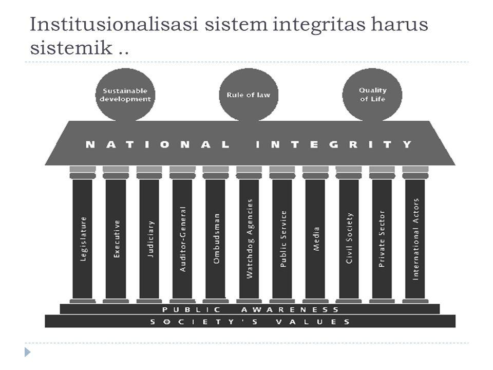 Indikator kinerja dan institusionalisasi sistem integritas dan anti-korupsi..