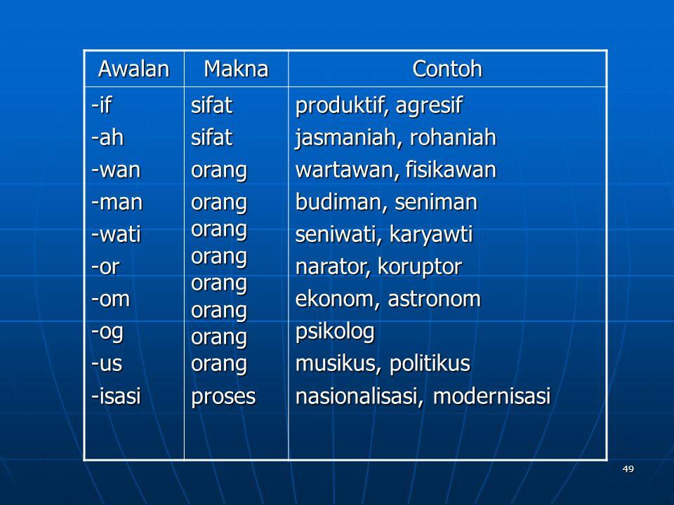 49 AwalanMaknaContoh -if-ah-wan-man-wati-or-om-og-us-isasisifatsifatorang orang orang orang orang orang orang orang proses produktif, agresif jasmania