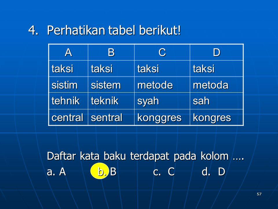 57 4.Perhatikan tabel berikut! Daftar kata baku terdapat pada kolom …. a. A b. B c. C d. D ABCD taksitaksitaksitaksi sistimsistemmetodemetoda tehnikte