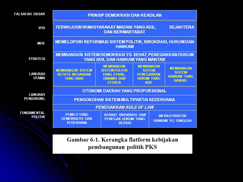 PLATFORM POLITIK: DEMOKRASI YG SEHAT (Politik yg stabil) TEGAKNYA RULE OF LAW (Hukum yg adil) GOOD GOVERNANCE HANKAM YG MANTAB SDM/APARAT yang BERSIH-PEDULI-PROFESIONAL