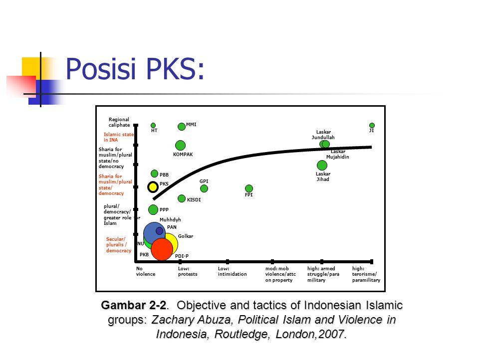 Politik-1: Bentuk Negara Sebagai wujud dari rasa tanggung jawab kaum Muslimin terhadap rumah besarnya yang bernama Indonesia, dan panggilan dakwah yan