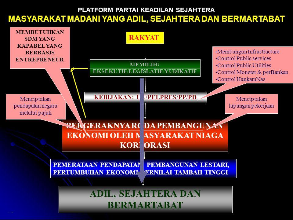 PLATFORM PARTAI KEADILAN SEJAHTERA MASYARAKAT MADANI YANG ADIL, SEJAHTERA DAN BERMARTABAT KEBIJAKAN: UU/PELPRES/PP/PD ADIL, SEJAHTERA DAN BERMARTABAT PEMERATAAN PENDAPATAN, PEMBANGUNAN LESTARI, PERTUMBUHAN EKONOMI BERNILAI TAMBAH TINGGI IMA/140503 BERGERAKNYA RODA PEMBANGUNAN EKONOMI OLEH MASYARAKAT NIAGA KORPORASI MEMILIH: EKSEKUTIF/LEGISLATIF/YUDIKATIF Menciptakan lapangan pekerjaan Menciptakan pendapatan negara melalui pajak RAKYAT MEMBUTUHKAN SDM YANG KAPABEL YANG BERBASIS ENTREPRENEUR --M--Membangun Infrastructure --C--Control Public services --C--Control Public Utilities --C--Control Moneter & perBankan --C--Control HankamNas
