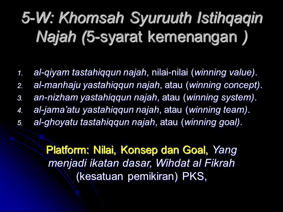 5-W: Khomsah Syuruuth Istihqaqin Najah (5-syarat kemenangan ) 1.