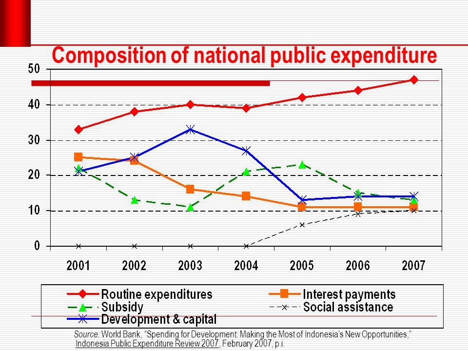 Public expenditure allocation Source: World Bank, Spending for Development: Making the Most of Indonesia's New Opportunities, Indonesia Public Expenditure Review 2007, February 2007, p.i.