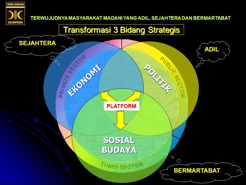 Transformasi 3 Bidang Strategis TERWUJUDNYA MASYARAKAT MADANI YANG ADIL, SEJAHTERA DAN BERMARTABAT PLATFORM PARTAI KEADILAN SEJAHTERA POLITIK EKONOMI SOSIAL BUDAYA PLATFORM ADIL SEJAHTERA BERMARTABAT