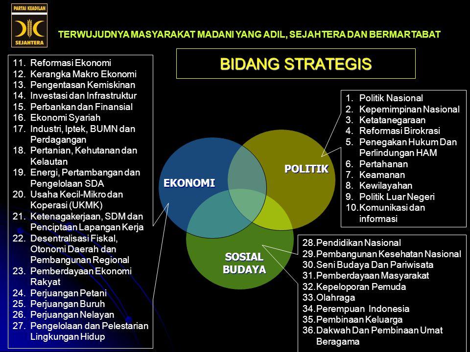 Transformasi 3 Bidang Strategis TERWUJUDNYA MASYARAKAT MADANI YANG ADIL, SEJAHTERA DAN BERMARTABAT PLATFORM PARTAI KEADILAN SEJAHTERA POLITIK EKONOMI