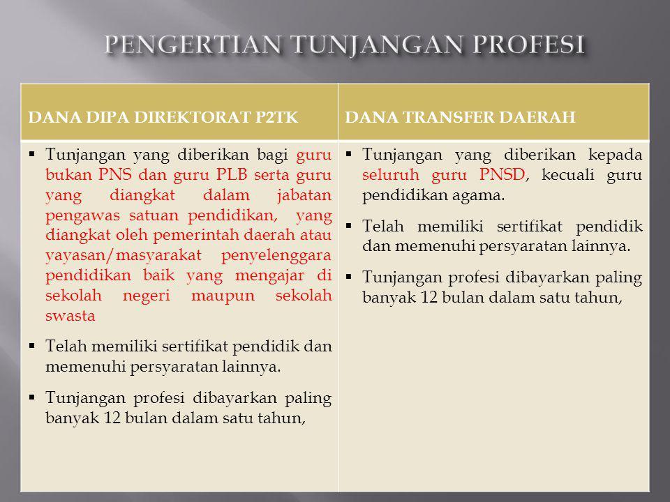 DANA DIPA DIREKTORAT P2TKDANA TRANSFER DAERAH  Tunjangan yang diberikan bagi guru bukan PNS dan guru PLB serta guru yang diangkat dalam jabatan penga