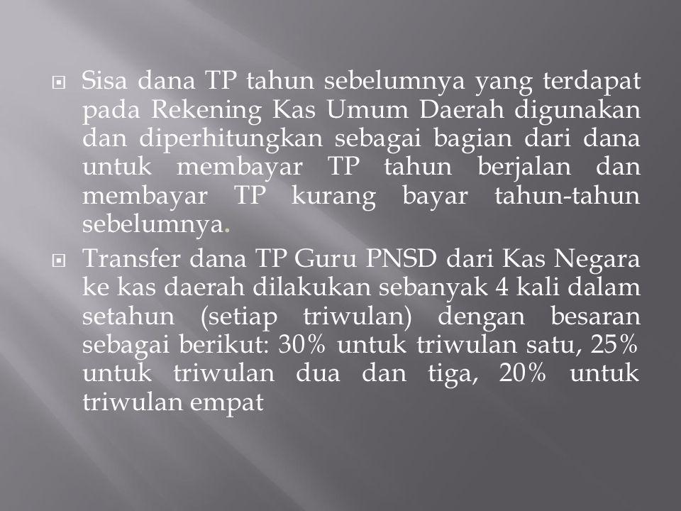 PENYALURAN TUNJANGAN PROFESI PNSD TH.