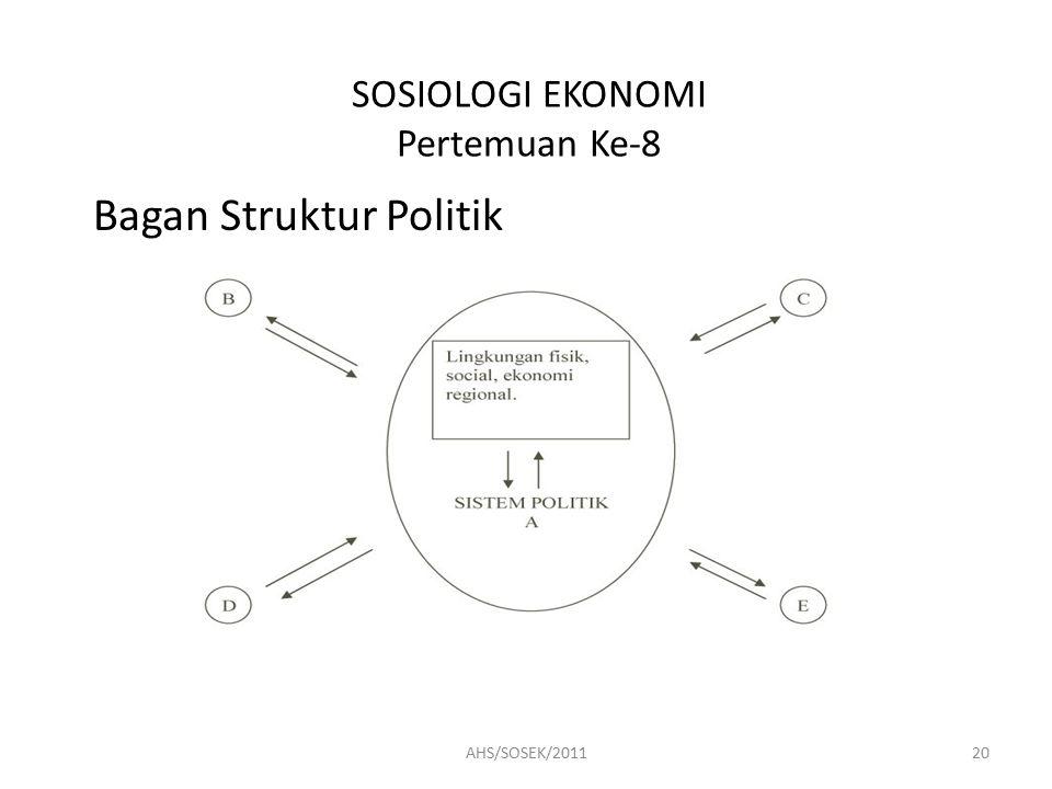 SOSIOLOGI EKONOMI Pertemuan Ke-8 Bagan Struktur Politik 20AHS/SOSEK/2011