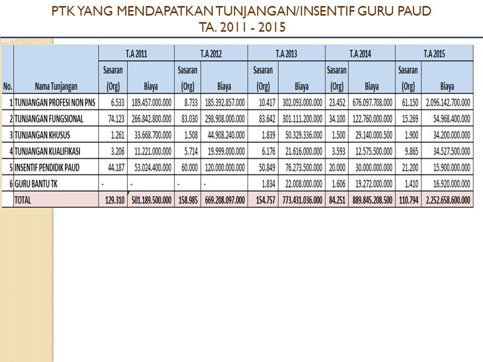 PTK YANG MENDAPATKAN TUNJANGAN/INSENTIF GURU PAUD TA. 2011 - 2015