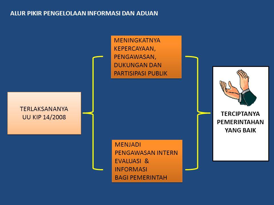 ALUR PIKIR PENGELOLAAN INFORMASI DAN ADUAN TERLAKSANANYA UU KIP 14/2008 TERLAKSANANYA UU KIP 14/2008 TERCIPTANYA PEMERINTAHAN YANG BAIK MENINGKATNYA K