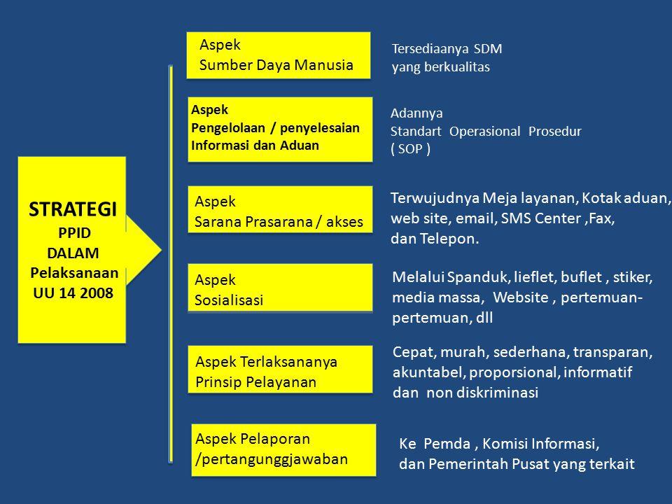 STRATEGI PPID DALAM Pelaksanaan UU 14 2008 Tersediaanya SDM yang berkualitas Adannya Standart Operasional Prosedur ( SOP ) Terwujudnya Meja layanan, K