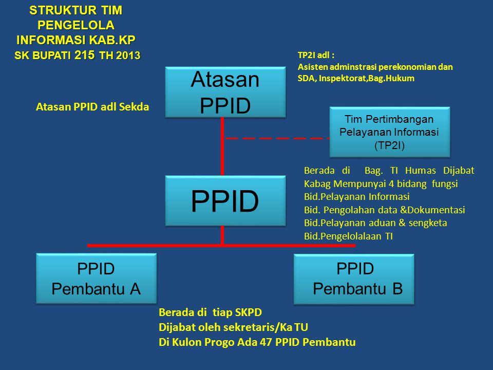 PPID PPID Pembantu A Atasan PPID PPID Pembantu B Berada di tiap SKPD Dijabat oleh sekretaris/Ka TU Di Kulon Progo Ada 47 PPID Pembantu Berada di Bag.