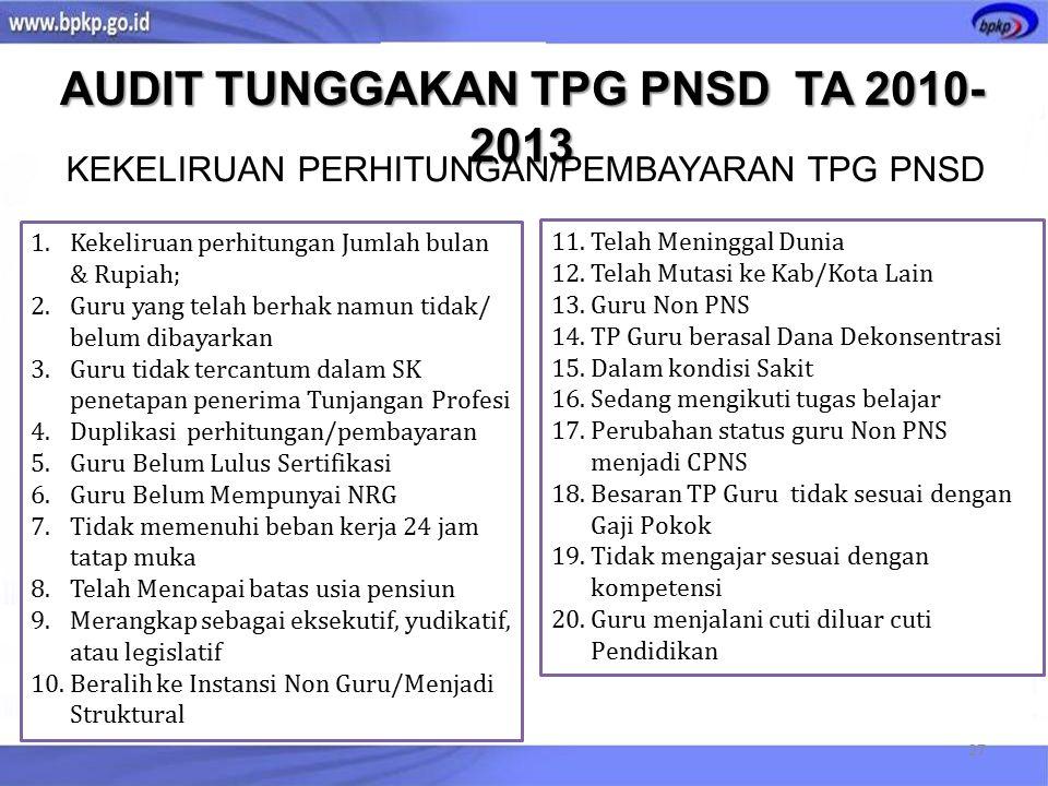 TITIK RAWAN PROSES PENYALURAN TPG PNSD KEMENTERIAN PENDIDIKAN DAN KEBUDAYAAN ALOKASI TPG PNSD 2014 PENERBITAN PERATURAN MENTERI KEUANGAN NO 61TAHUN 2014 BULAN APRIL 2014 (TERLAMBAT- SUDAH TRIWULAN KE 2) KEBIJAKAN DAN PROSEDUR PEDOMAN TEKNIS PENYALURAN TPG PNSD BERUBAH-UBAH PENERBITAN SK TPG PNSD PENERBITAN SK TPG BERDASARKAN DAPODIKDAS BERTAHAP DATA USULAN DINAS PENDIDIKAN KAB/KOTA TERLAMBAT DAN MASIH TERDAPAT DATA USULAN YANG INVALID NUPTK BERUBAH-UBAH PENGGUNAAN DATA POKOK PENDIDIKAN DAPODIK TERBATAS PADA JENJANG DIKDAS DAPODIK JENJANG DIKMEN BELUM DIGUNAKAN DAPODIK JENJANG TK (PAUDNI) BELUM DIKEMBANGKAN DAPODIK TERBATAS PADA PEMERATAAN BEBAN MENGAJAR