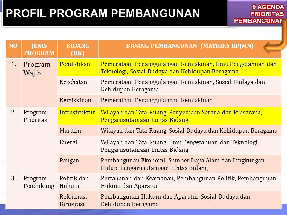 NOJENIS PROGRAM BIDANG (RK) BIDANG PEMBANGUNAN (MATRIKS RPJMN) 1. Program Wajib PendidikanPemerataan Penanggulangan Kemiskinan, Ilmu Pengetahuan dan T