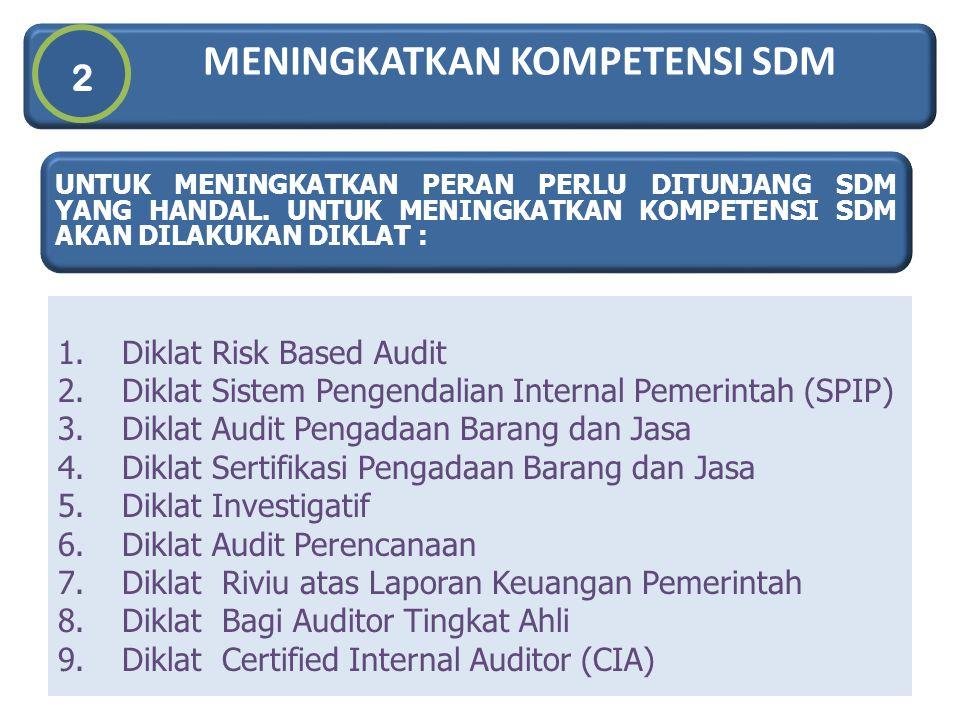 MENINGKATKAN KOMPETENSI SDM 2 13 1.Diklat Risk Based Audit 2.Diklat Sistem Pengendalian Internal Pemerintah (SPIP) 3.Diklat Audit Pengadaan Barang dan