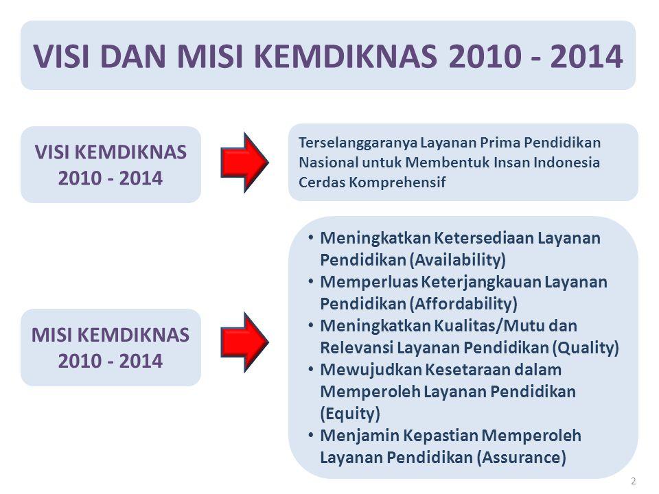 VISI DAN MISI KEMDIKNAS 2010 - 2014 VISI KEMDIKNAS 2010 - 2014 Terselanggaranya Layanan Prima Pendidikan Nasional untuk Membentuk Insan Indonesia Cerd