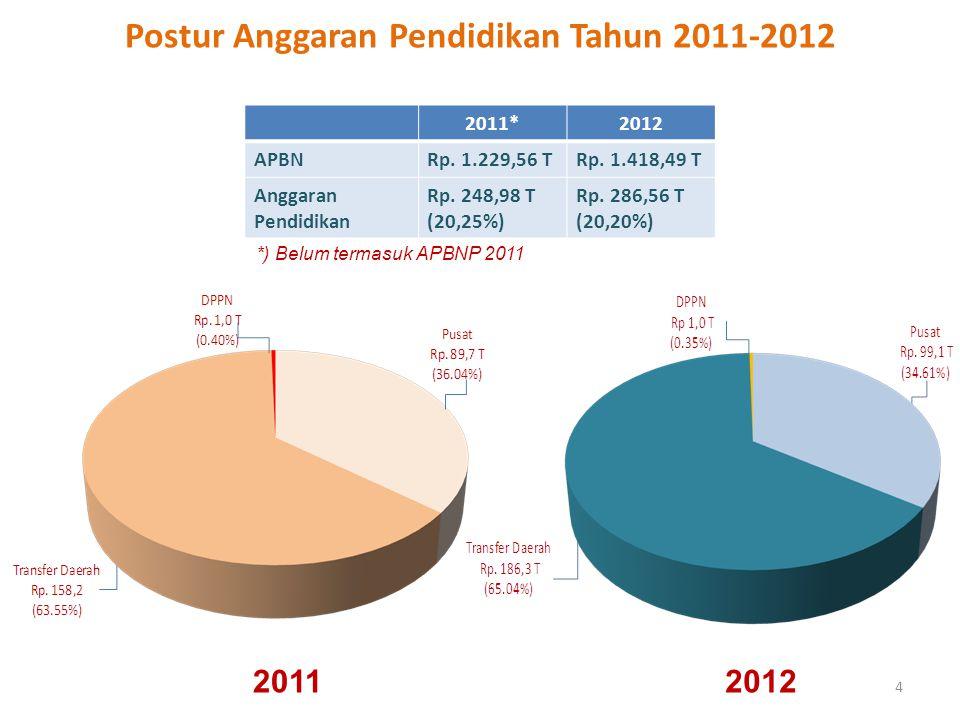 4 Postur Anggaran Pendidikan Tahun 2011-2012 2011*2012 APBNRp. 1.229,56 TRp. 1.418,49 T Anggaran Pendidikan Rp. 248,98 T (20,25%) Rp. 286,56 T (20,20%